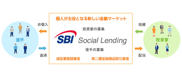 SBIソーシャルレンディングの仕組みを紹介