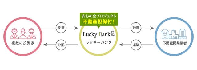 ラッキーバンクの案件に投資してから返済までの仕組み