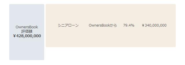 オーナーズブックの財務構造2