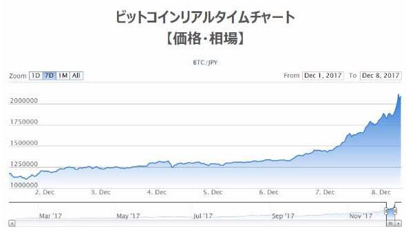 ビットコイン価格チャート表